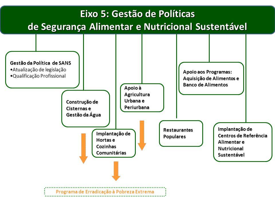 Eixo 5: Gestão de Políticas de Segurança Alimentar e Nutricional Sustentável Gestão da Política de SANS Atualização de legislaçãoAtualização de legisl