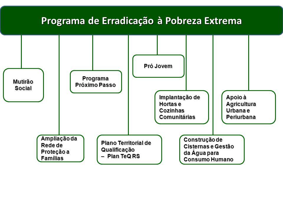 Programa de Erradicação à Pobreza Extrema Mutirão Social Implantação de Hortas e Cozinhas Comunitárias Plano Territorial de Qualificação – Plan TeQ RS