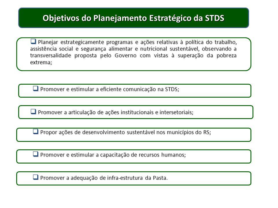 Objetivos do Planejamento Estratégico da STDS Planejar estrategicamente programas e ações relativas à política do trabalho, assistência social e segur