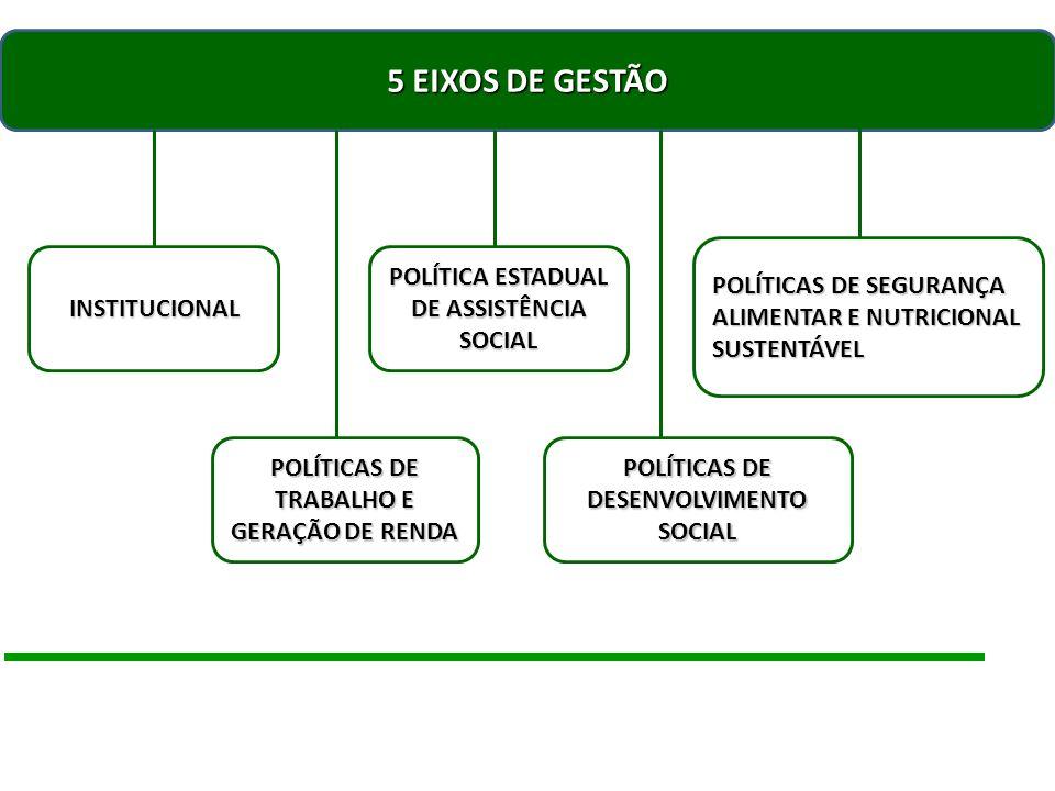 Eixo 1: Gestão Institucional Estruturação STDS Estruturação STDS Qualificação Recursos Humanos; Gestão Administrativa; Equipamentos Central de Projetos Elaboração de Projetos para Prefeituras e Parceiros, visando captação de recursos financeiros Fórum Estadual de Assistência Social e do Trabalho Eventos Apoiar as edições das Conferências Estaduais: Emprego e Trabalho Decente; Assistência Social; Segurança Alimentar e Nutricional Sustentável Apoio aos Conselhos Estaduais: CEAS E CONSEA Iniciativas Legislativas Atualização, regulamentação e proposição de legislação de interesse da STDS Publicidade