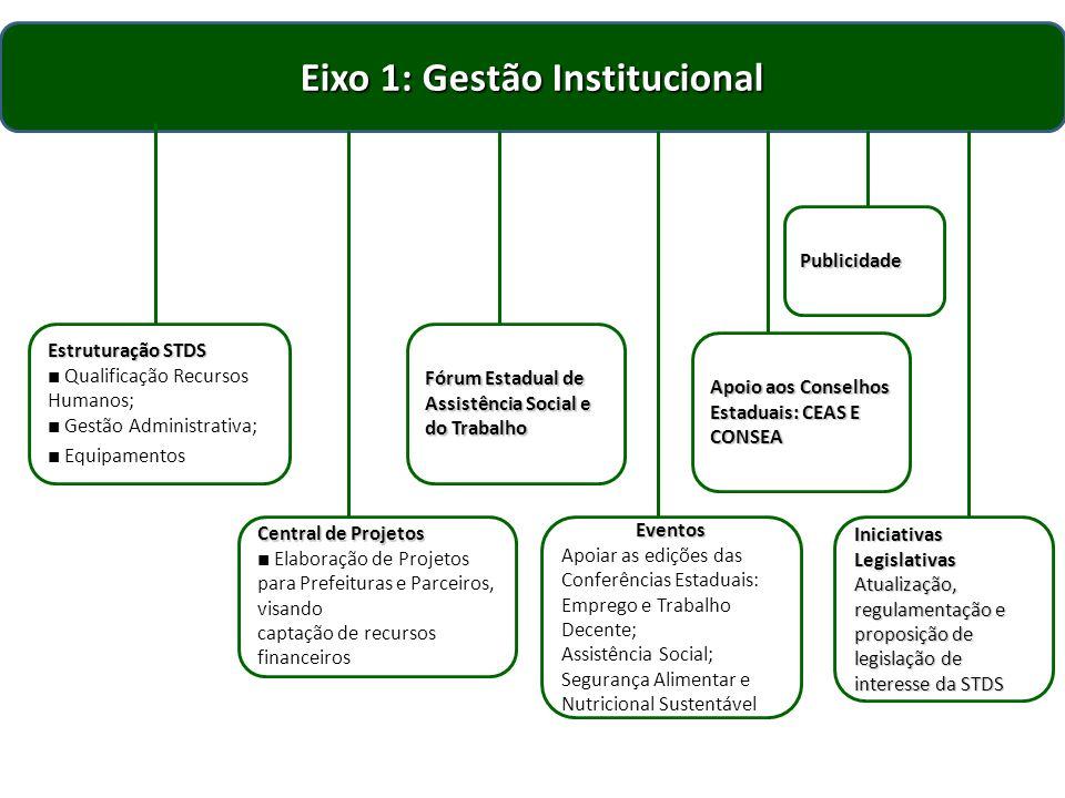 Eixo 1: Gestão Institucional Estruturação STDS Estruturação STDS Qualificação Recursos Humanos; Gestão Administrativa; Equipamentos Central de Projeto
