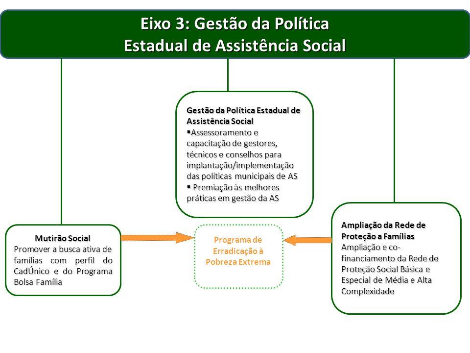 Eixo 3: Gestão da Política Estadual de Assistência Social Mutirão Social Promover a busca ativa de famílias com perfil do CadÚnico e do Programa Bolsa