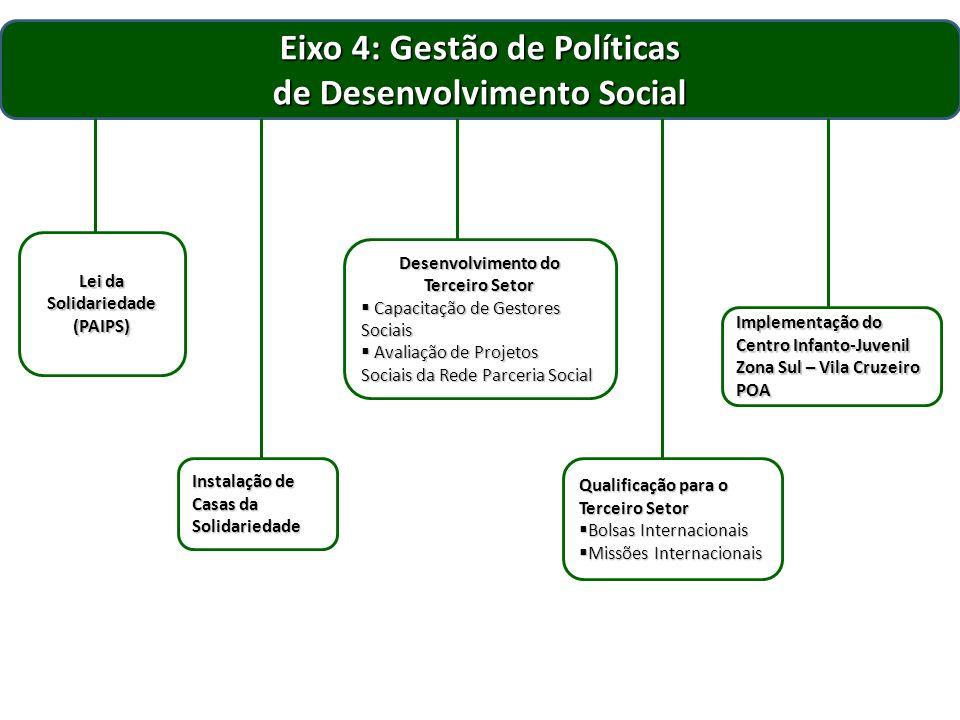 Eixo 5: Gestão de Políticas de Segurança Alimentar e Nutricional Sustentável Gestão da Política de SANS Atualização de legislaçãoAtualização de legislação Qualificação ProfissionalQualificação Profissional Implantação de Centros de Referência Alimentar e Nutricional Sustentável Construção de Cisternas e Gestão da Água Implantação de Hortas e Cozinhas Comunitárias Apoio à Agricultura Urbana e Periurbana Programa de Erradicação à Pobreza Extrema Apoio aos Programas: Aquisição de Alimentos e Banco de Alimentos Restaurantes Populares