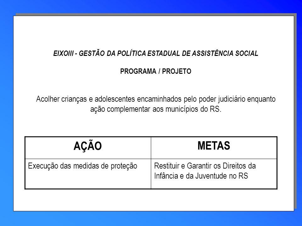 AÇÃOMETAS Execução das medidas de proteçãoRestituir e Garantir os Direitos da Infância e da Juventude no RS EIXOIII - GESTÃO DA POLÍTICA ESTADUAL DE A