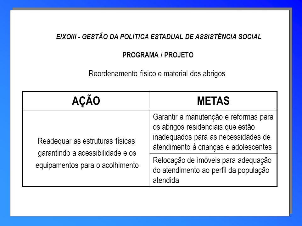 EIXOIII - GESTÃO DA POLÍTICA ESTADUAL DE ASSISTÊNCIA SOCIAL PROGRAMA / PROJETO Reordenamento físico e material dos abrigos. AÇÃOMETAS Readequar as est