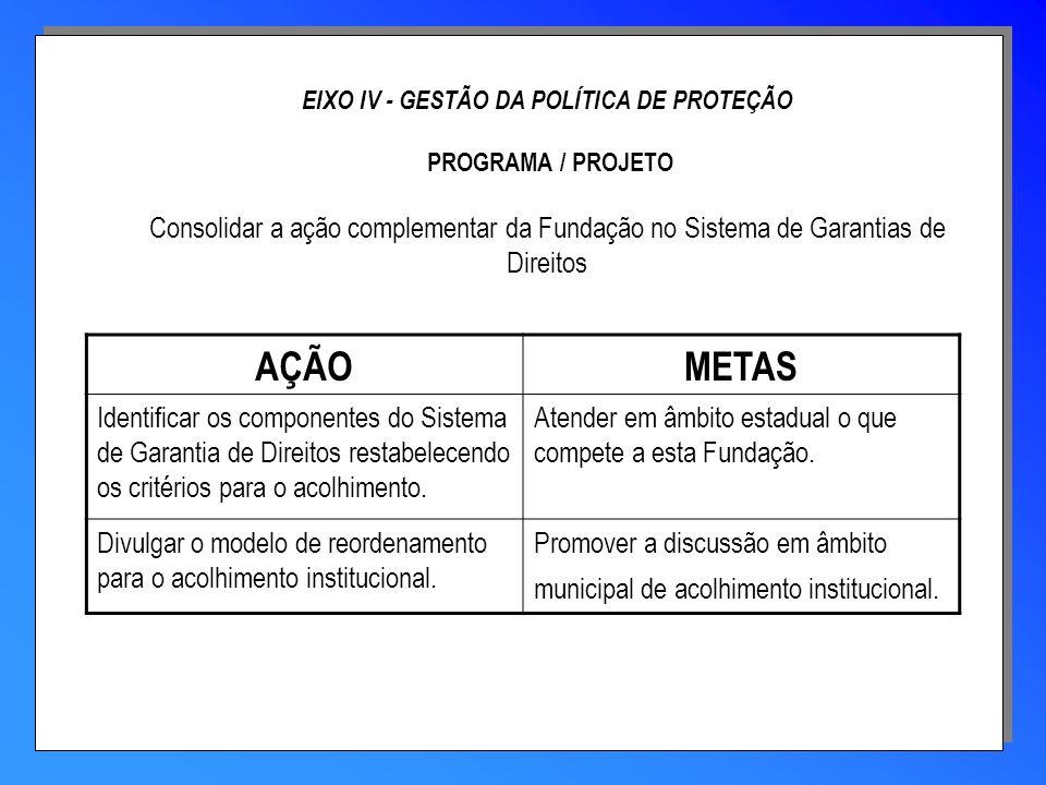 EIXO IV - GESTÃO DA POLÍTICA DE PROTEÇÃO PROGRAMA / PROJETO Consolidar a ação complementar da Fundação no Sistema de Garantias de Direitos AÇÃOMETAS I