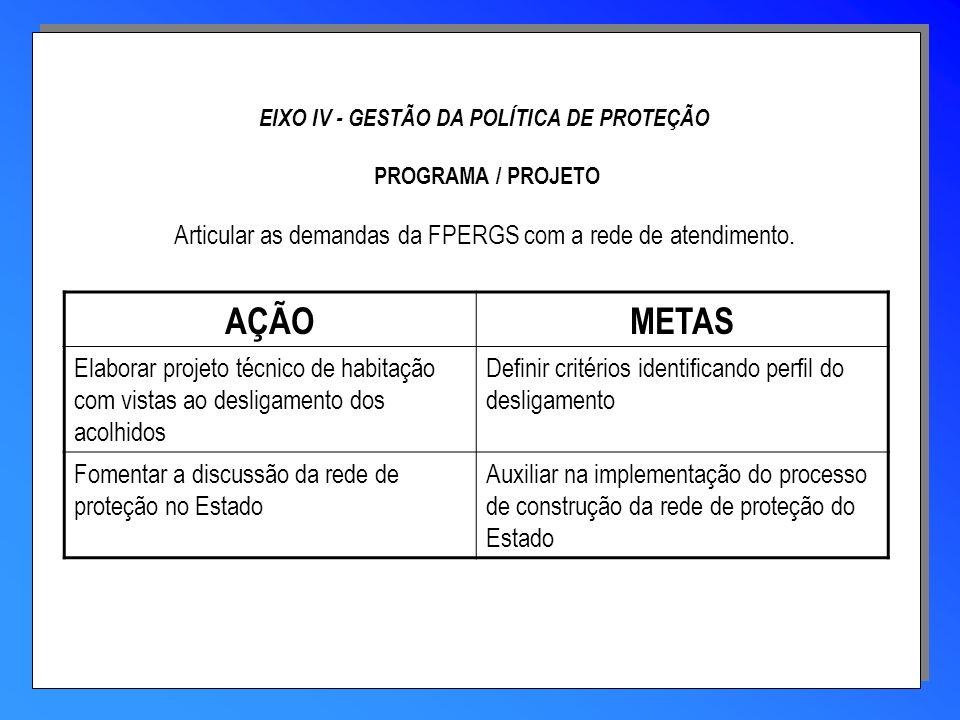 EIXO IV - GESTÃO DA POLÍTICA DE PROTEÇÃO PROGRAMA / PROJETO Articular as demandas da FPERGS com a rede de atendimento. AÇÃOMETAS Elaborar projeto técn