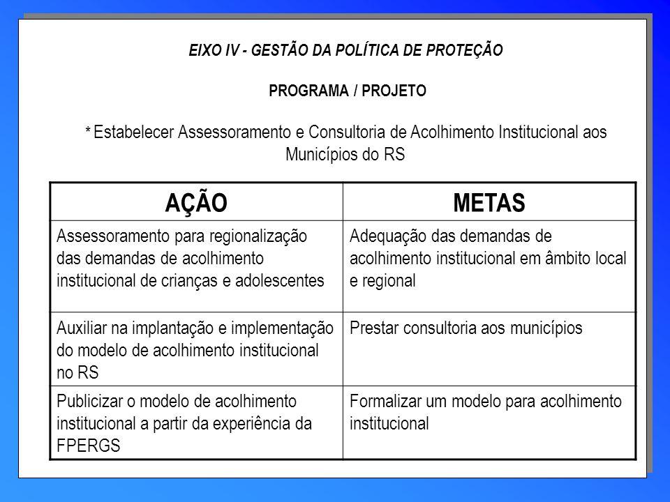 EIXO IV - GESTÃO DA POLÍTICA DE PROTEÇÃO PROGRAMA / PROJETO * Estabelecer Assessoramento e Consultoria de Acolhimento Institucional aos Municípios do