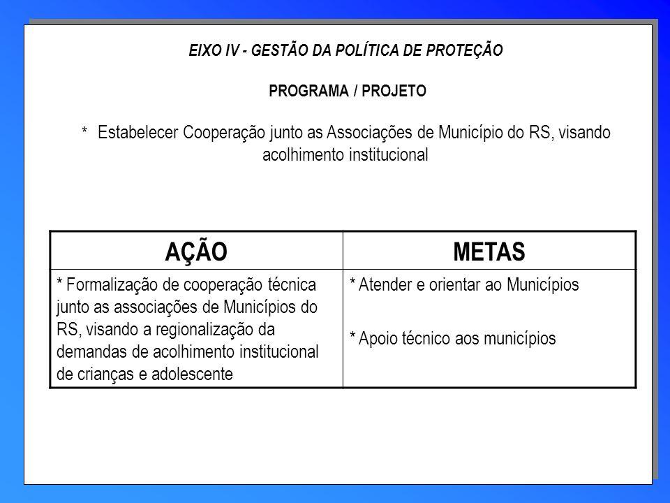 EIXO IV - GESTÃO DA POLÍTICA DE PROTEÇÃO PROGRAMA / PROJETO * Estabelecer Cooperação junto as Associações de Município do RS, visando acolhimento inst