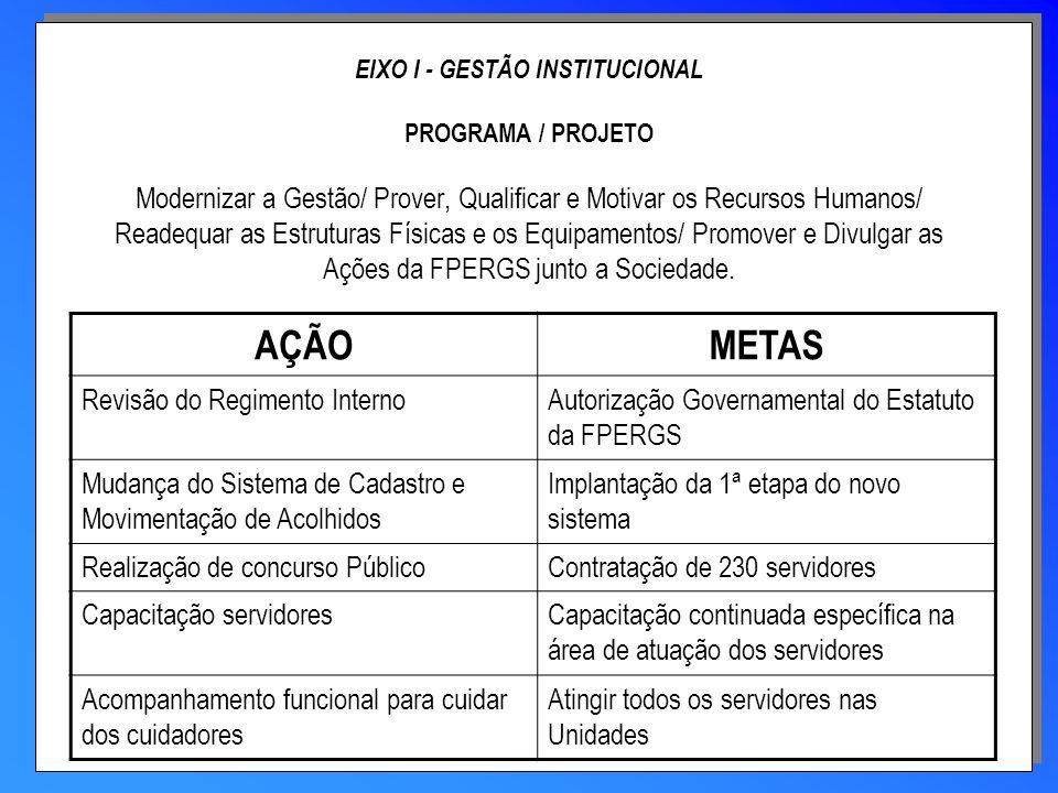 EIXO IV - GESTÃO DA POLÍTICA DE PROTEÇÃO PROGRAMA / PROJETO Consolidar a ação complementar da Fundação no Sistema de Garantias de Direitos AÇÃOMETAS Identificar os componentes do Sistema de Garantia de Direitos restabelecendo os critérios para o acolhimento.