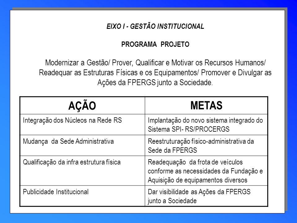 EIXO I - GESTÃO INSTITUCIONAL PROGRAMA PROJETO Modernizar a Gestão/ Prover, Qualificar e Motivar os Recursos Humanos/ Readequar as Estruturas Físicas