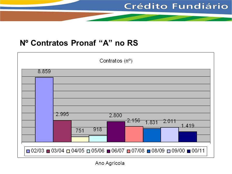 Nº Contratos Pronaf A no RS Ano Agrícola
