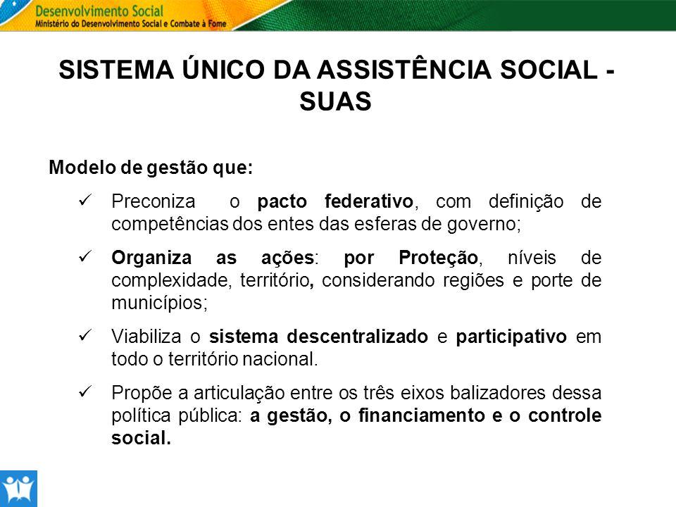 SISTEMA ÚNICO DA ASSISTÊNCIA SOCIAL - SUAS Modelo de gestão que: Preconiza o pacto federativo, com definição de competências dos entes das esferas de