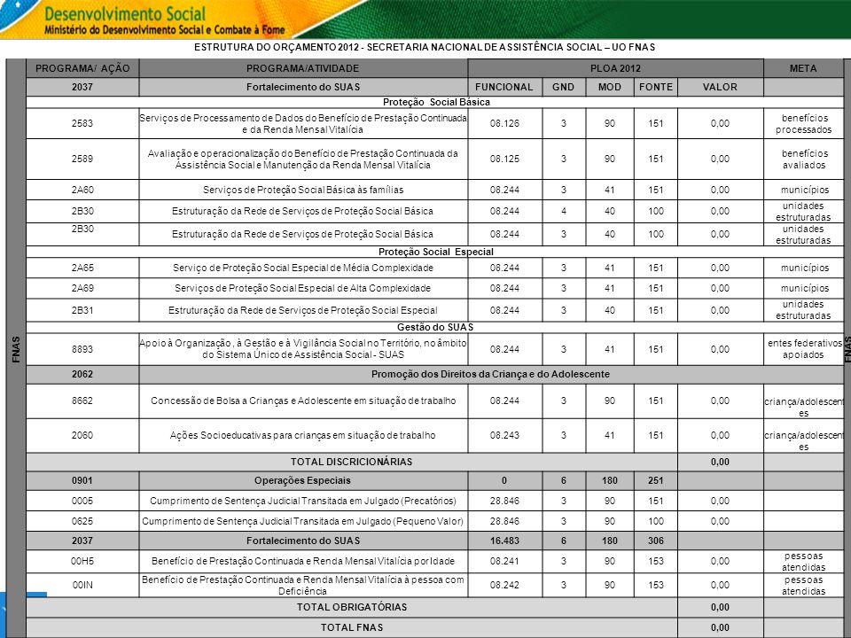 ESTRUTURA DO ORÇAMENTO 2012 - SECRETARIA NACIONAL DE ASSISTÊNCIA SOCIAL – UO FNAS FNAS PROGRAMA/ AÇÃOPROGRAMA/ATIVIDADEPLOA 2012META FNAS 2037Fortalec