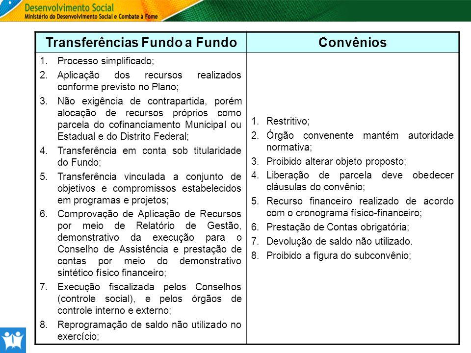 Transferências Fundo a FundoConvênios 1.Processo simplificado; 2.Aplicação dos recursos realizados conforme previsto no Plano; 3.Não exigência de cont