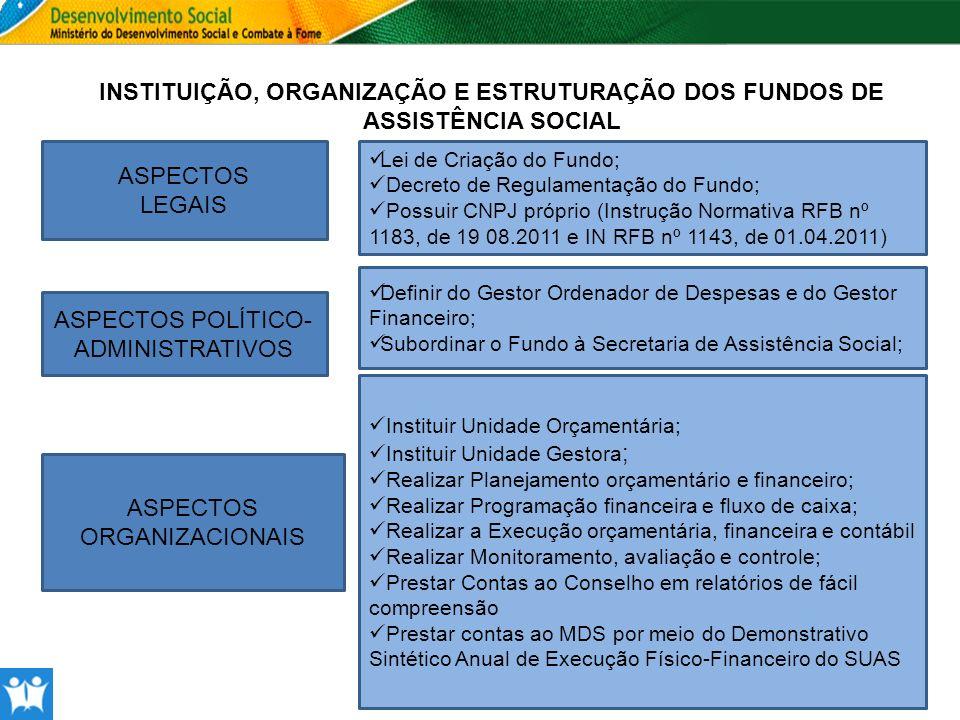 INSTITUIÇÃO, ORGANIZAÇÃO E ESTRUTURAÇÃO DOS FUNDOS DE ASSISTÊNCIA SOCIAL ASPECTOS LEGAIS ASPECTOS ORGANIZACIONAIS ASPECTOS POLÍTICO- ADMINISTRATIVOS L