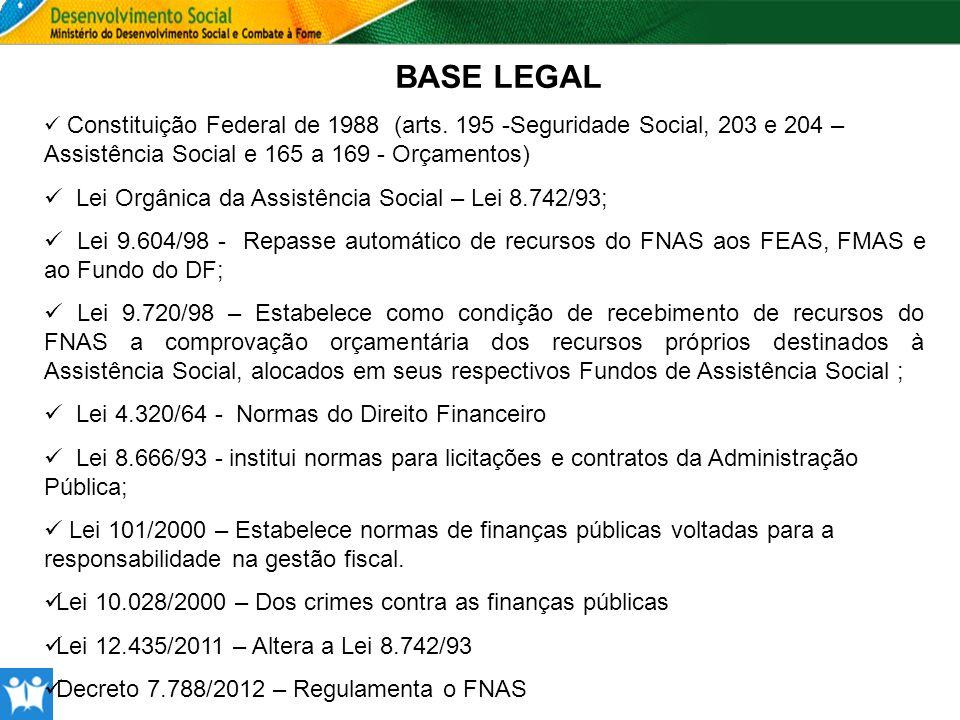 BASE LEGAL Constituição Federal de 1988 (arts. 195 -Seguridade Social, 203 e 204 – Assistência Social e 165 a 169 - Orçamentos) Lei Orgânica da Assist