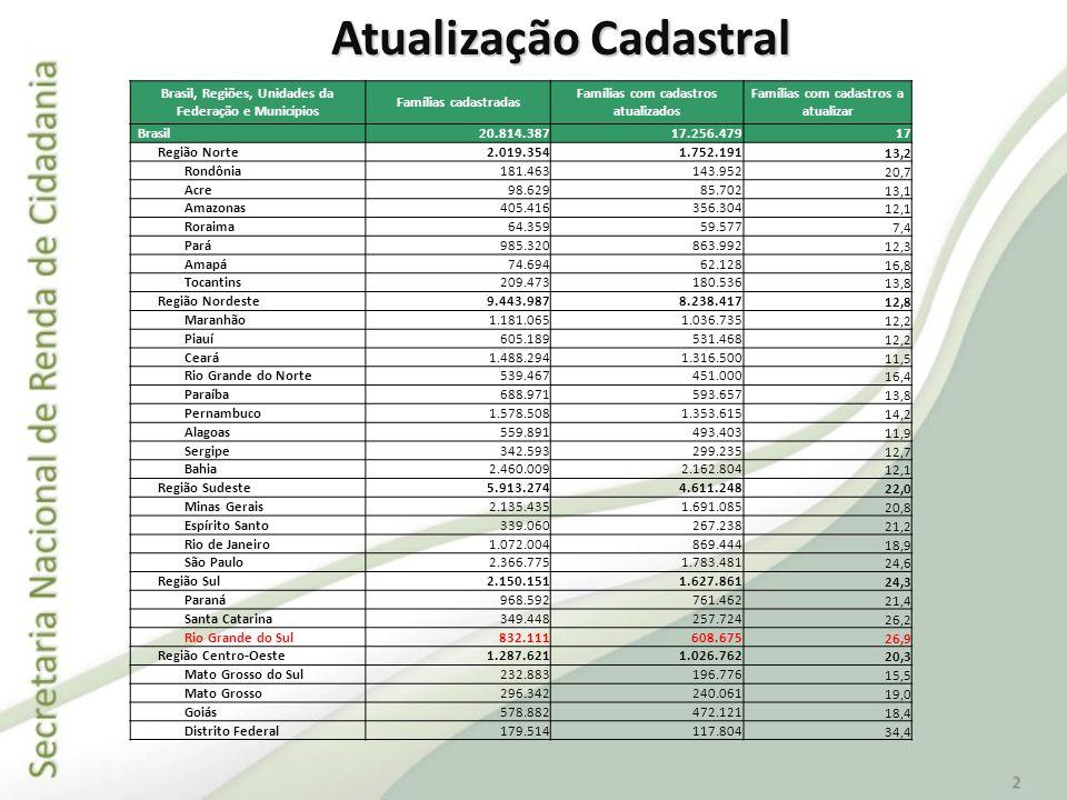 Atualização Cadastral Brasil, Regiões, Unidades da Federação e Municípios Famílias cadastradas Famílias com cadastros atualizados Famílias com cadastr
