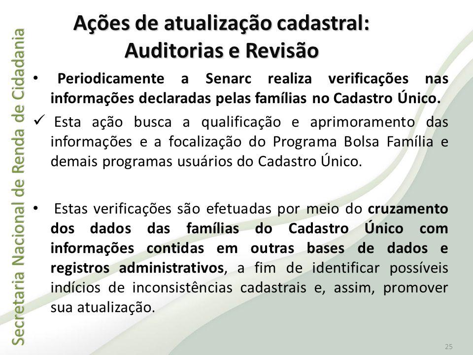 Secretaria Nacional de Renda de Cidadania Secretaria Nacional de Renda de Cidadania 25 Periodicamente a Senarc realiza verificações nas informações de