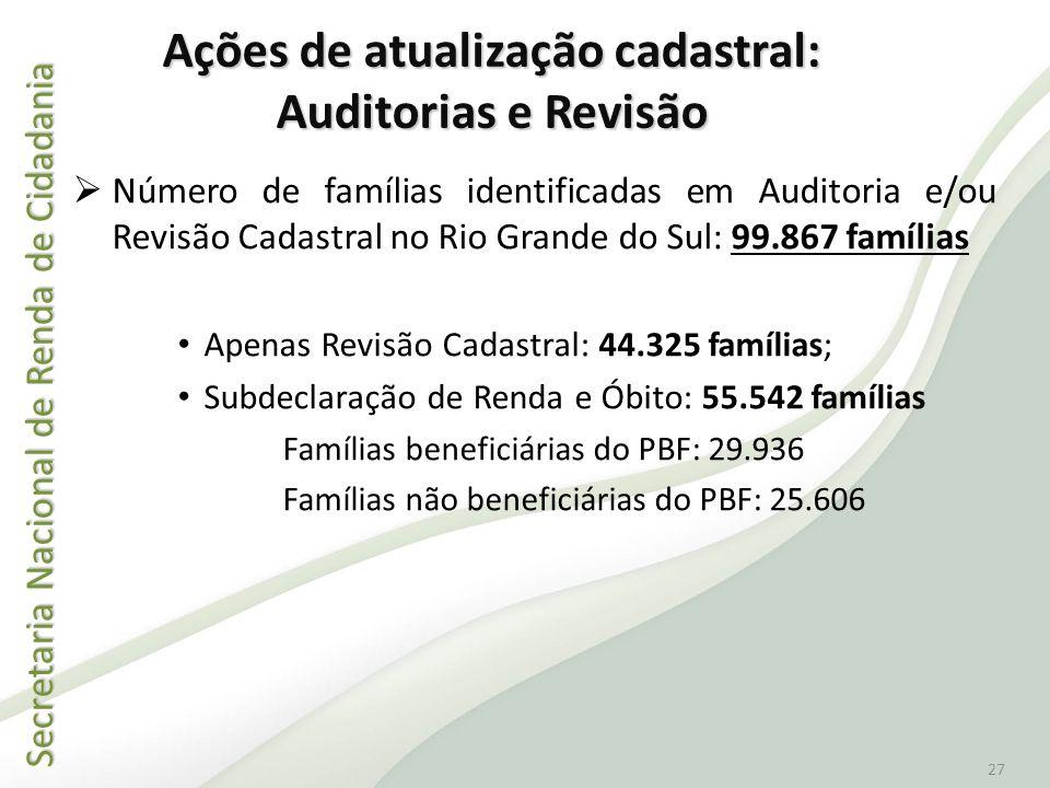 Secretaria Nacional de Renda de Cidadania Secretaria Nacional de Renda de Cidadania 27 Número de famílias identificadas em Auditoria e/ou Revisão Cada