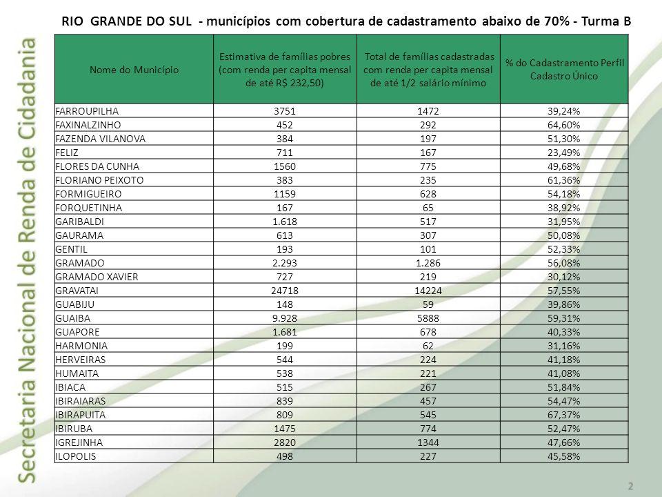 Nome do Município Estimativa de famílias pobres (com renda per capita mensal de até R$ 232,50) Total de famílias cadastradas com renda per capita mens