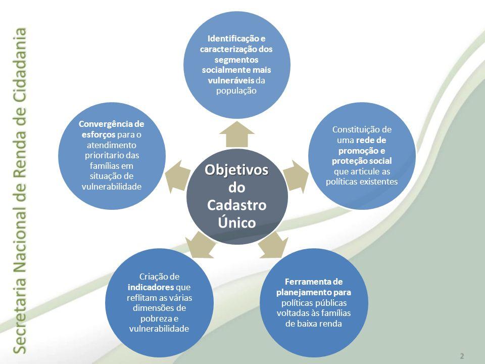Objetivos Objetivos do Cadastro Único Identificação e caracterização dos segmentos socialmente mais vulneráveis da população Constituição de uma rede