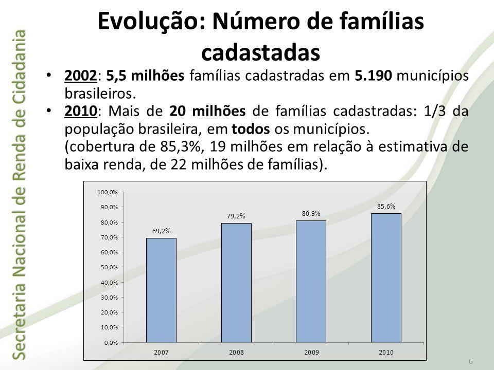Secretaria Nacional de Renda de Cidadania Secretaria Nacional de Renda de Cidadania 6 Evolução: Número de famílias cadastadas 2002: 5,5 milhões famíli