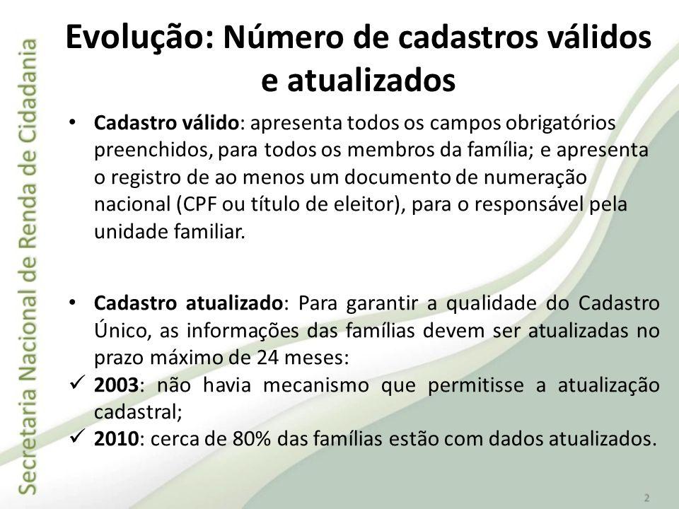 Cadastro válido: apresenta todos os campos obrigatórios preenchidos, para todos os membros da família; e apresenta o registro de ao menos um documento