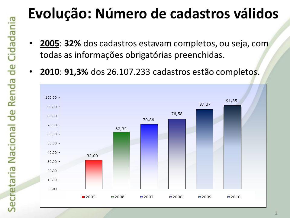 2005: 32% dos cadastros estavam completos, ou seja, com todas as informações obrigatórias preenchidas. 2010: 91,3% dos 26.107.233 cadastros estão comp