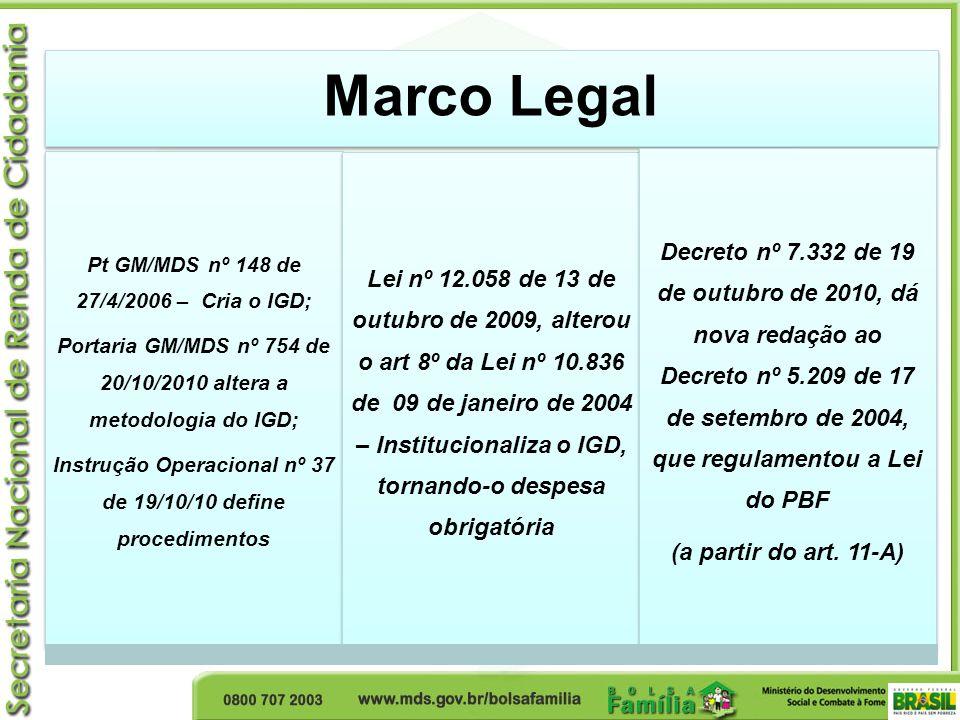 Marco Legal Pt GM/MDS nº 148 de 27/4/2006 – Cria o IGD; Portaria GM/MDS nº 754 de 20/10/2010 altera a metodologia do IGD; Instrução Operacional nº 37