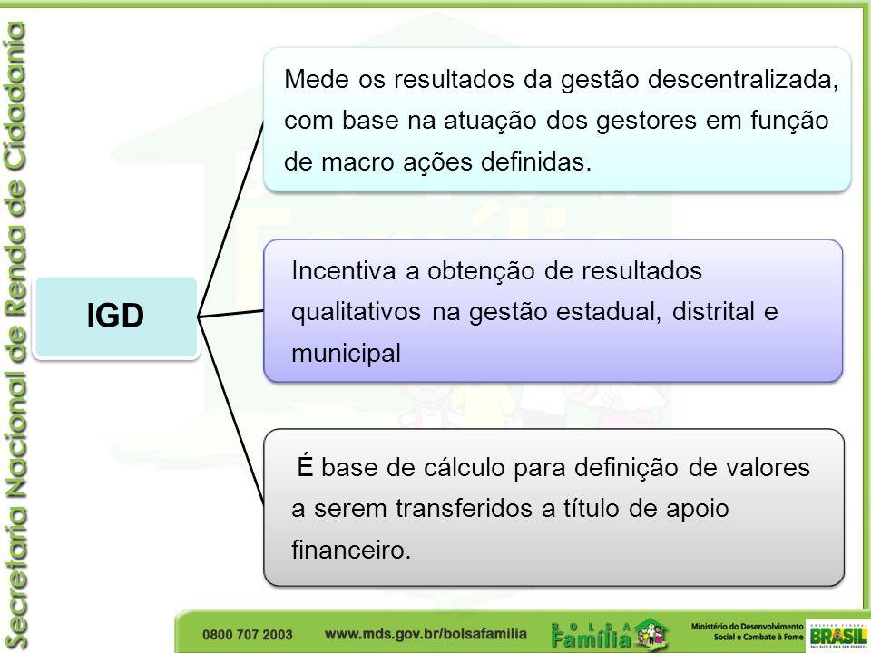 IGD Mede os resultados da gestão descentralizada, com base na atuação dos gestores em função de macro ações definidas. Incentiva a obtenção de resulta