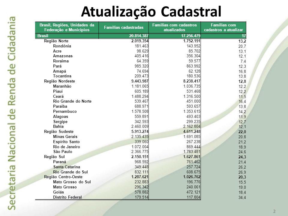 Atualização Cadastral Brasil, Regiões, Unidades da Federação e Municípios Familias cadastradas Famílias com cadastros atualizados Famílias com cadastr