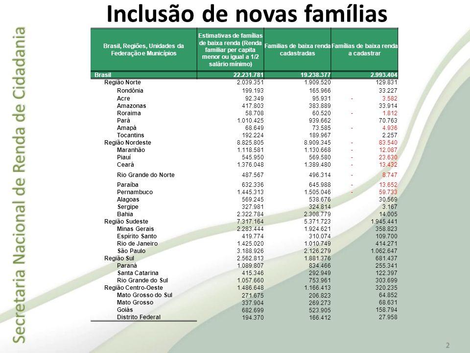 Inclusão de novas famílias Brasil, Regiões, Unidades da Federação e Municípios Estimativas de famílias de baixa renda (Renda familiar per capita menor
