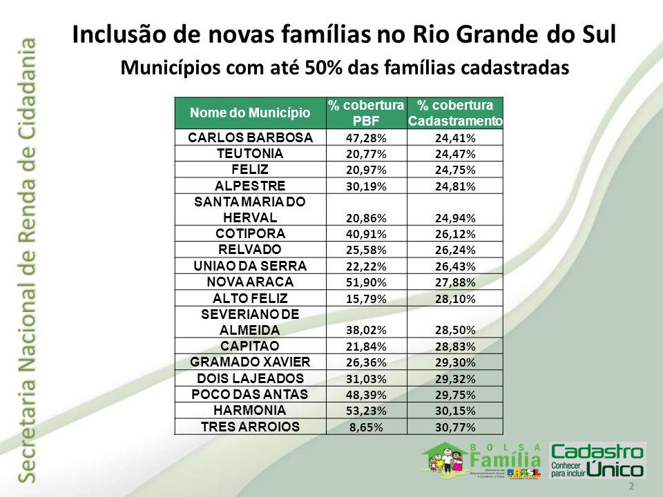 Inclusão de novas famílias no Rio Grande do Sul Municípios com até 50% das famílias cadastradas Nome do Município % cobertura PBF % cobertura Cadastra