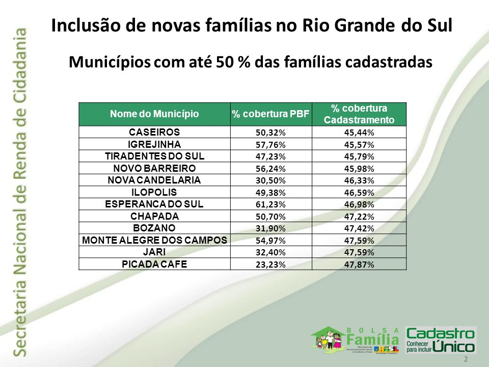 Inclusão de novas famílias no Rio Grande do Sul Municípios com até 50 % das famílias cadastradas Nome do Município% cobertura PBF % cobertura Cadastra