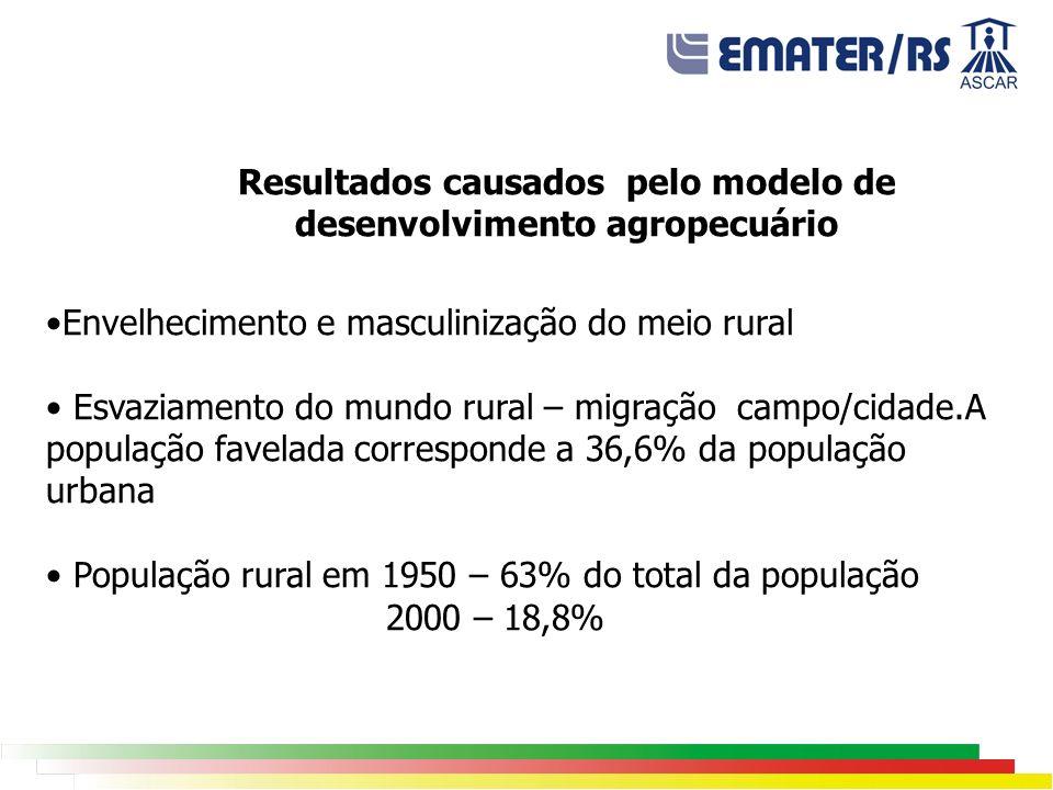 Resultados causados pelo modelo de desenvolvimento agropecuário Envelhecimento e masculinização do meio rural Esvaziamento do mundo rural – migração campo/cidade.A população favelada corresponde a 36,6% da população urbana População rural em 1950 – 63% do total da população 2000 – 18,8%