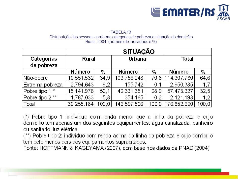 TABELA 13 Distribuição das pessoas conforme categorias de pobreza e situação do domicílio Brasil, 2004. (número de indivíduos e %)