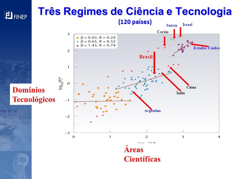 Domínios Tecnológicos Três Regimes de Ciência e Tecnologia (120 países) Áreas Científicas Brasil Coréia Argentina Israel Suécia Estados Unidos China Í
