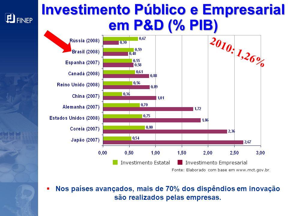 Fonte: Elaborado com base em www.mct.gov.br. Investimento Público e Empresarial em P&D (% PIB) Nos países avançados, mais de 70% dos dispêndios em ino