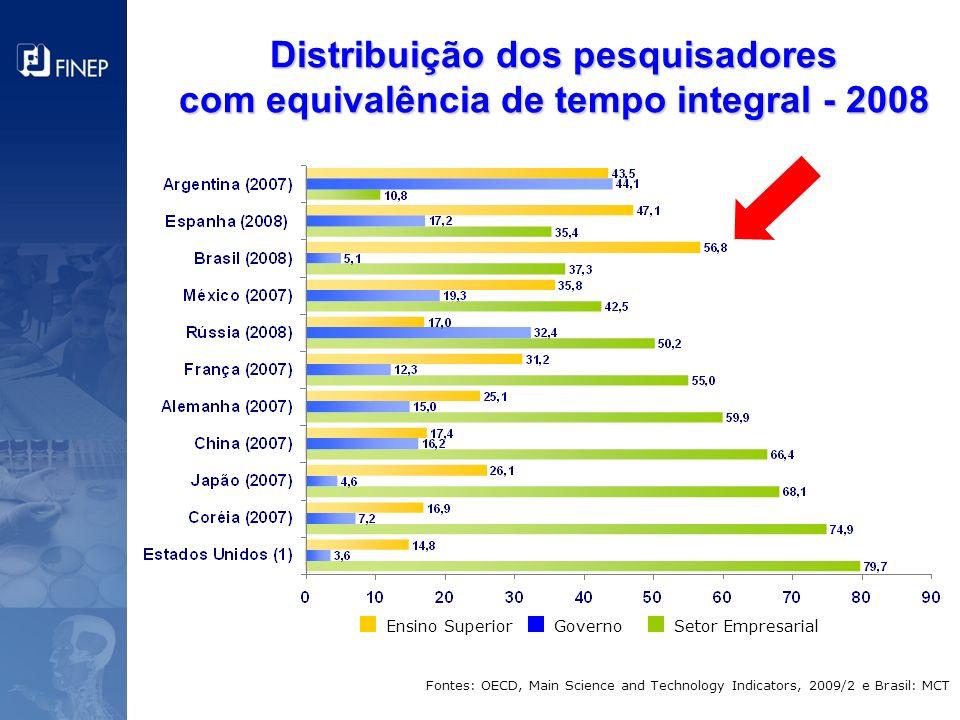 Distribuição dos pesquisadores com equivalência de tempo integral - 2008 Fontes: OECD, Main Science and Technology Indicators, 2009/2 e Brasil: MCT Se