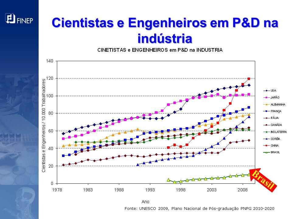 Cientistas e Engenheiros em P&D na indústria Fonte: UNESCO 2009, Plano Nacional de Pós-graduação PNPG 2010-2020 Brasil