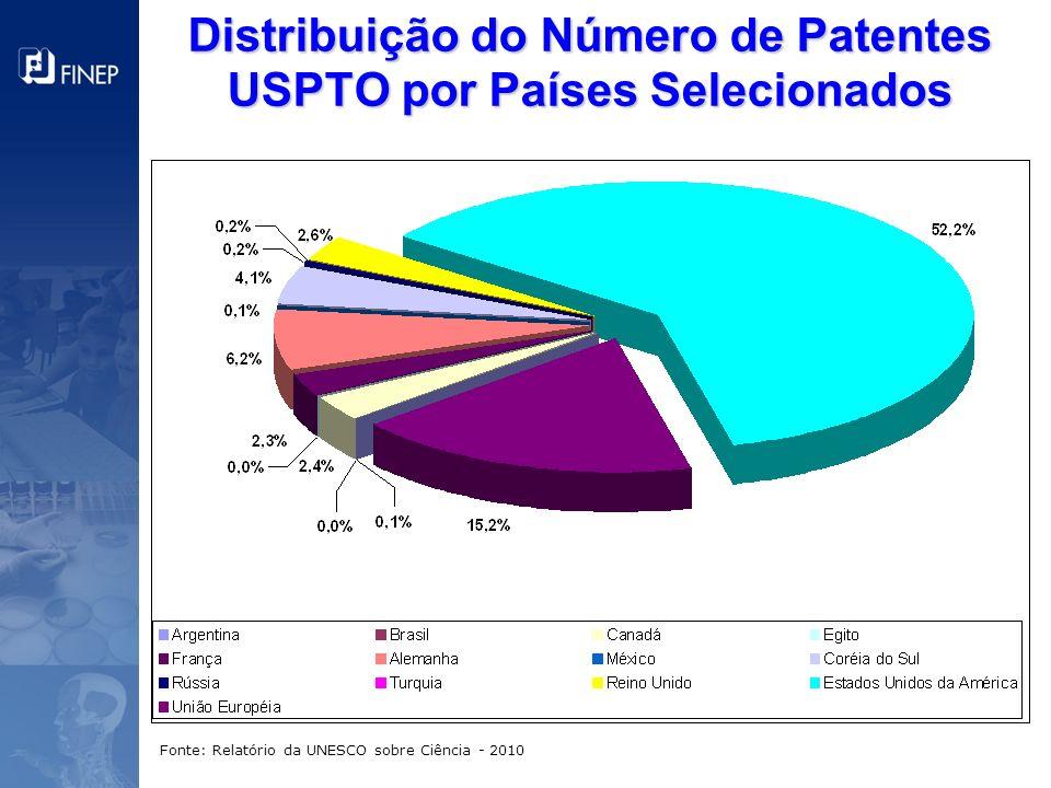 Distribuição do Número de Patentes USPTO por Países Selecionados Fonte: Relatório da UNESCO sobre Ciência - 2010