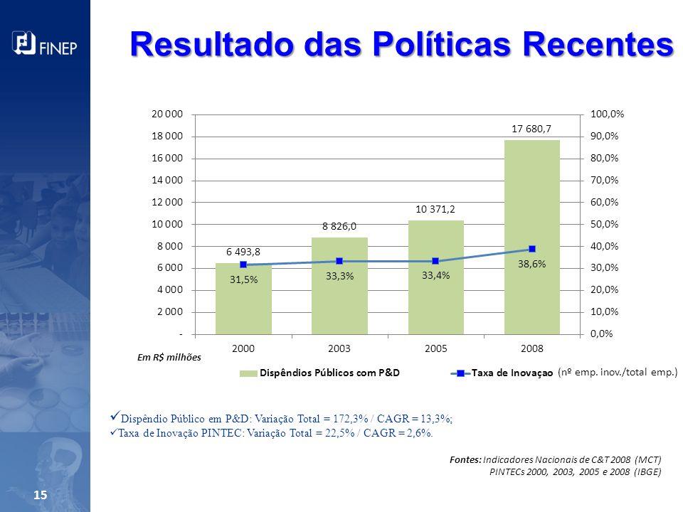 15 Resultado das Políticas Recentes Em R$ milhões Dispêndio Público em P&D: Variação Total = 172,3% / CAGR = 13,3%; Taxa de Inovação PINTEC: Variação