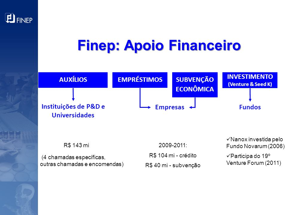 Finep: Apoio Financeiro INVESTIMENTO (Venture & Seed K) Instituições de P&D e Universidades FundosEmpresas EMPRÉSTIMOSSUBVENÇÃO ECONÔMICA AUXÍLIOS (4
