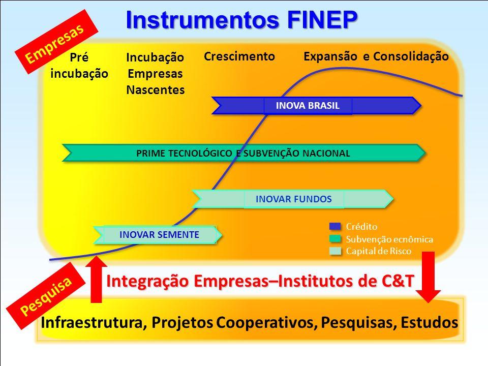 Crescimento Expansão e Consolidação Pré incubação Incubação Empresas Nascentes Instrumentos FINEP Crédito Subvenção ecnômica Capital de Risco PRIME TE
