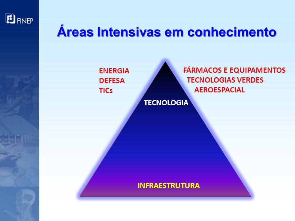 ENERGIA DEFESA TICs FÁRMACOS E EQUIPAMENTOS TECNOLOGIAS VERDES AEROESPACIAL TECNOLOGIA INFRAESTRUTURA Áreas Intensivas em conhecimento