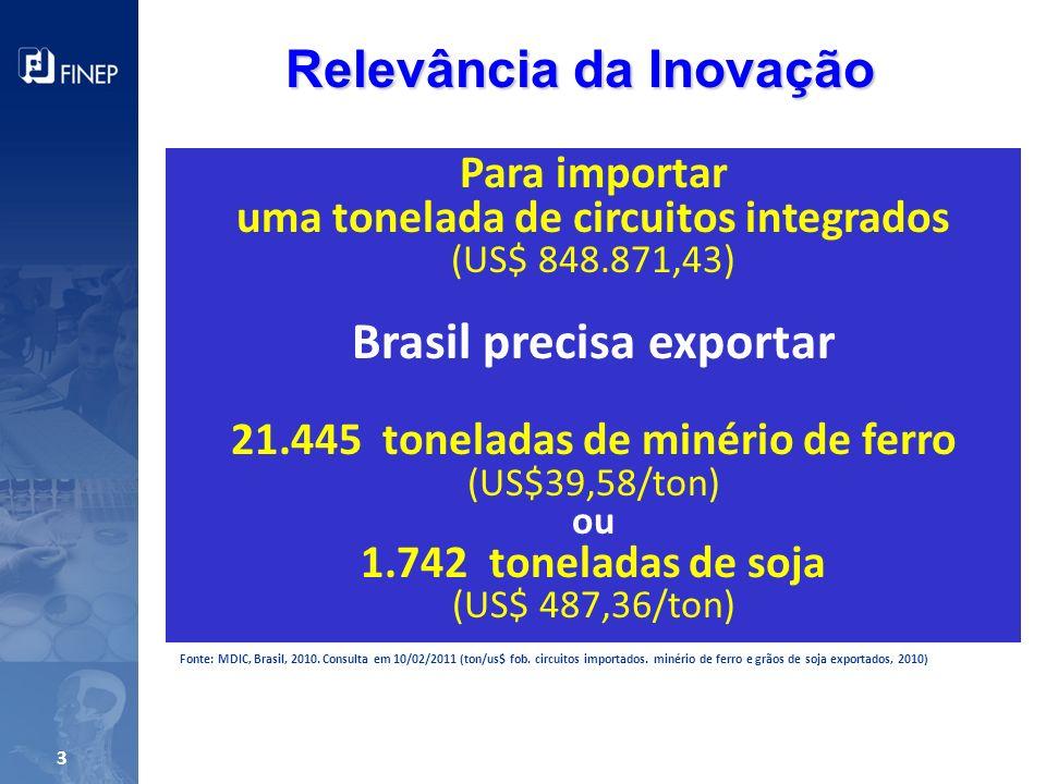 Fonte: MDIC, Brasil, 2010. Consulta em 10/02/2011 (ton/us$ fob. circuitos importados. minério de ferro e grãos de soja exportados, 2010) Para importar