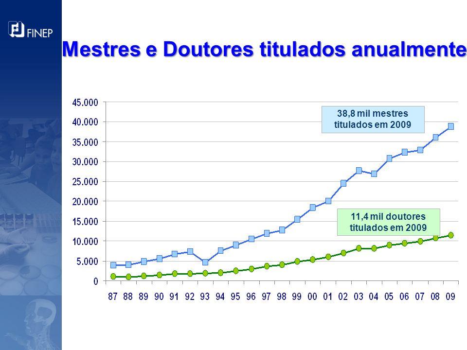 11,4 mil doutores titulados em 2009 38,8 mil mestres titulados em 2009 Mestres e Doutores titulados anualmente