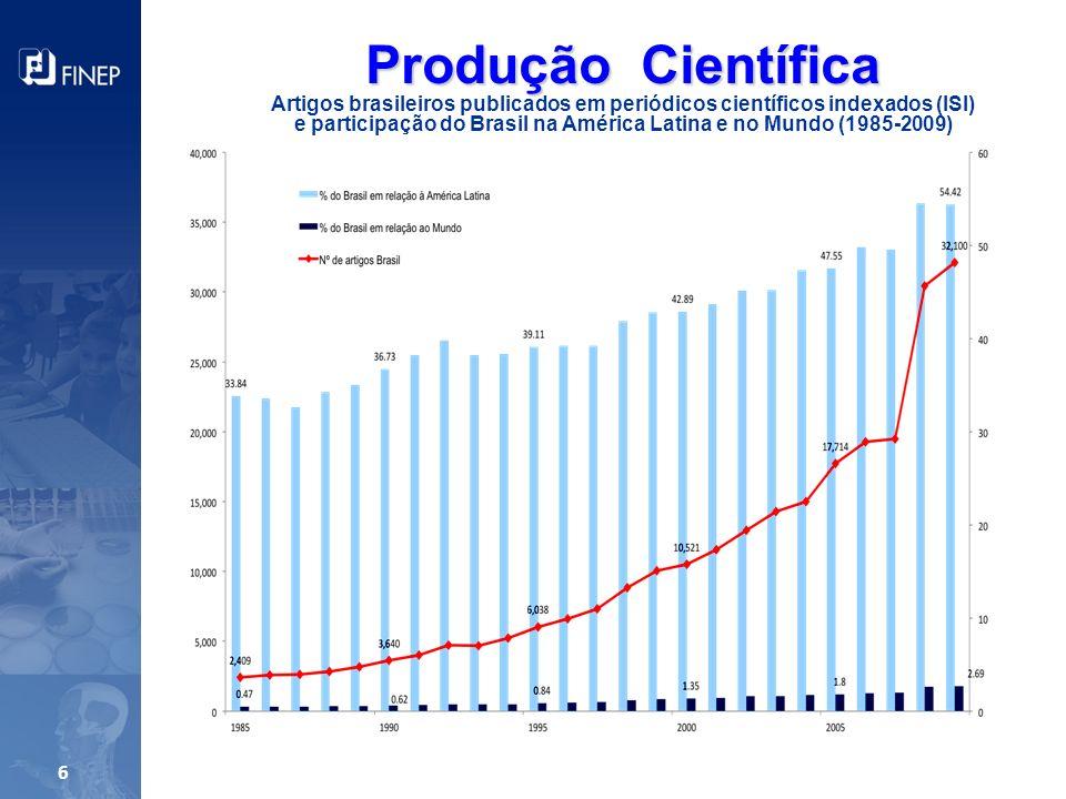 Fonte: Capes/MEC Crescimento médio anual de 10,5% em 28 anos 3 x a média mundial 2,69% da produção mundial em 2009 Valor relativo O número de publicações aumentou 205% entre 2000 e 2009 (de 10.521 artigos em 2000 à 32.100 artigos em 2009) Crescimento da produção científica