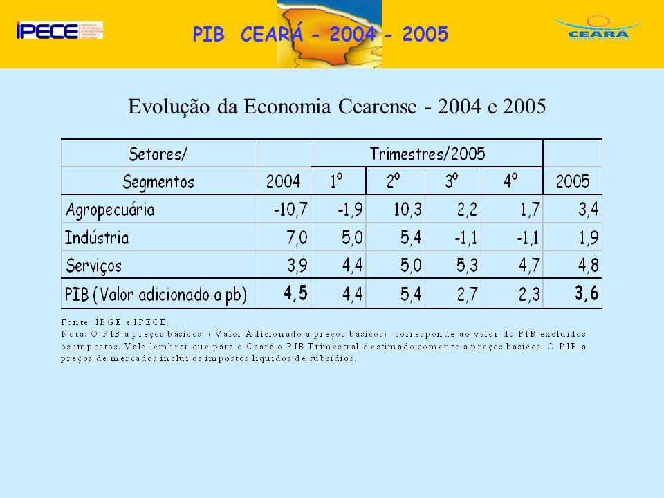 D Evolução da Economia Cearense - 2004 e 2005 PIB CEARÁ - 2004 - 2005